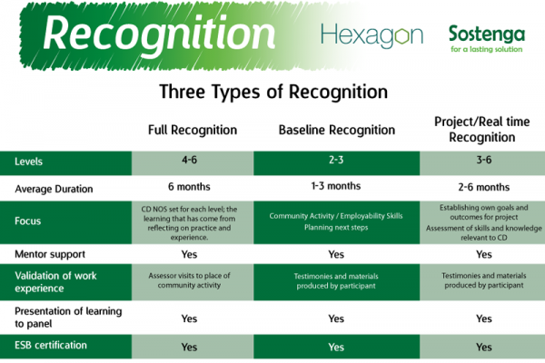 sostenga-recognition-3types-sheets668C78AB-2376-8D31-8E6A-78967C1A42C6.png